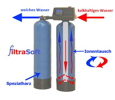 Kationenaustausch Wasserenthärtung